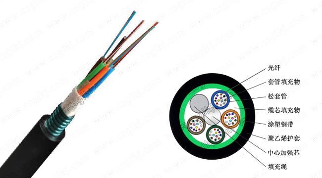 GYTS光缆,松套层绞式GYTS光缆