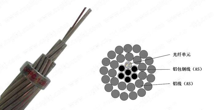 OPPC电力光缆