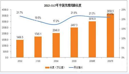 2017年中国互联网宽带数与光缆市场发展趋势